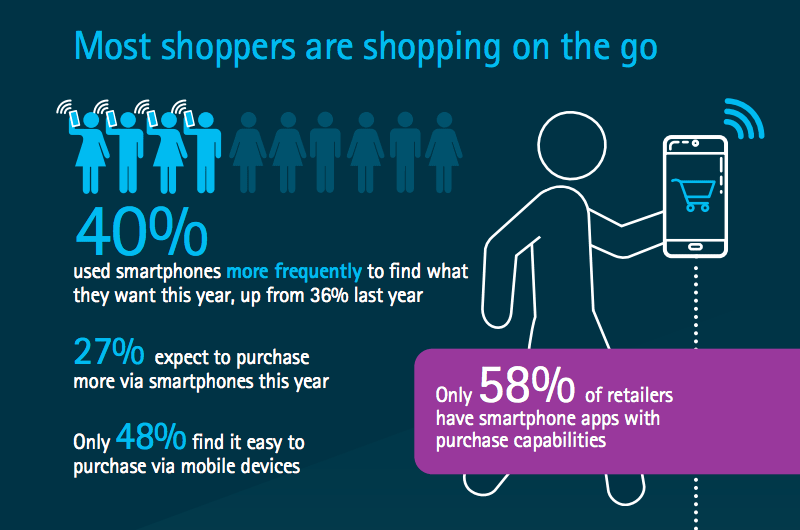 mobile shopping trends 2016